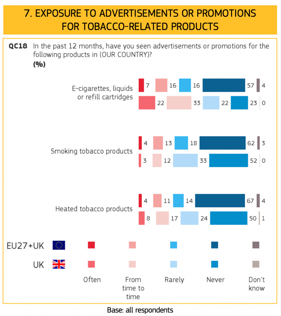 A statistical report in smoking and vaping in the EU