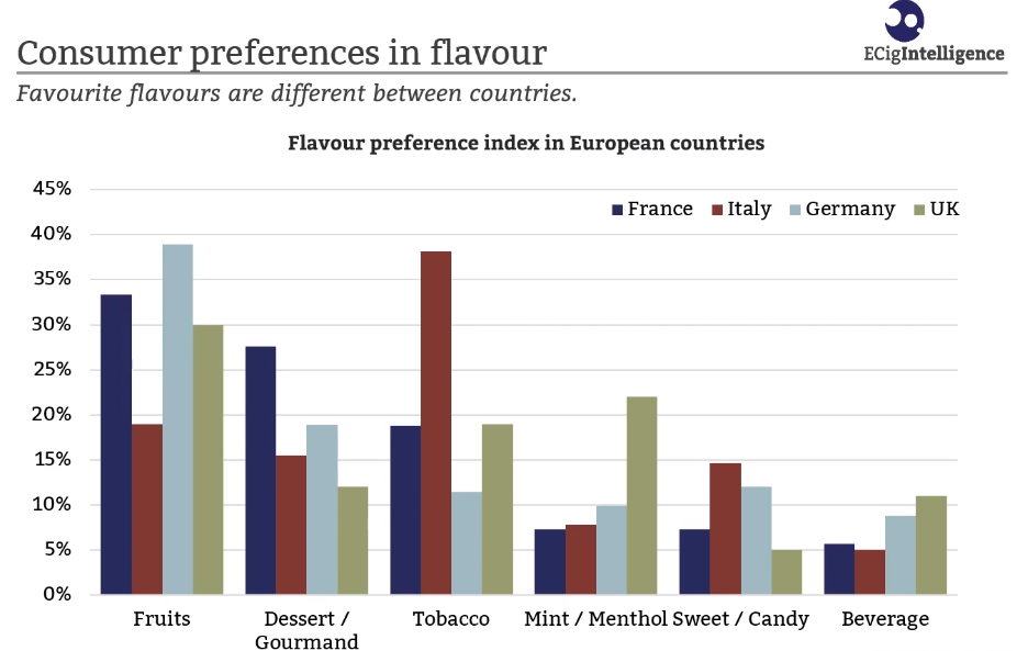 A slide from a presentation at Vape Live Europe about consumer preferences in Europe. This graph breaks down the preferences of flavours by country.